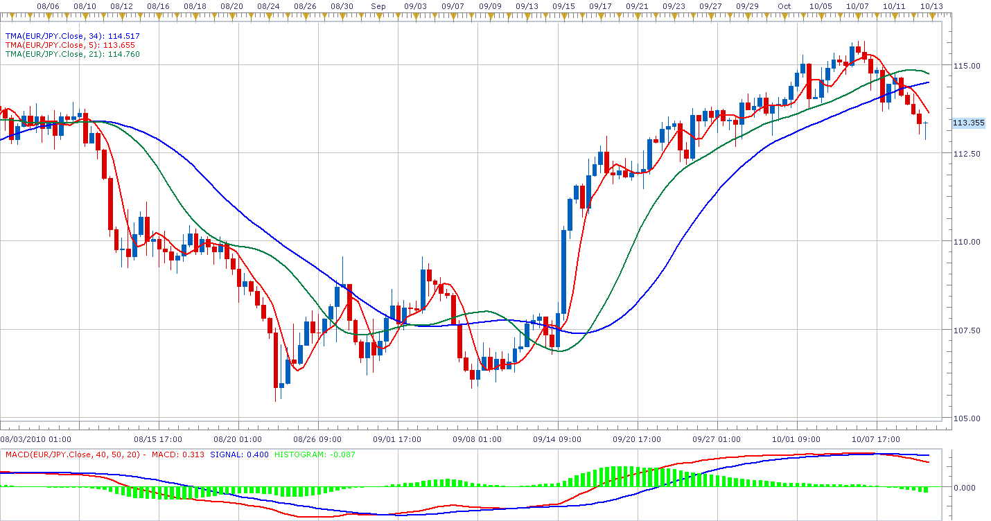 How to use moving averages in forex trading